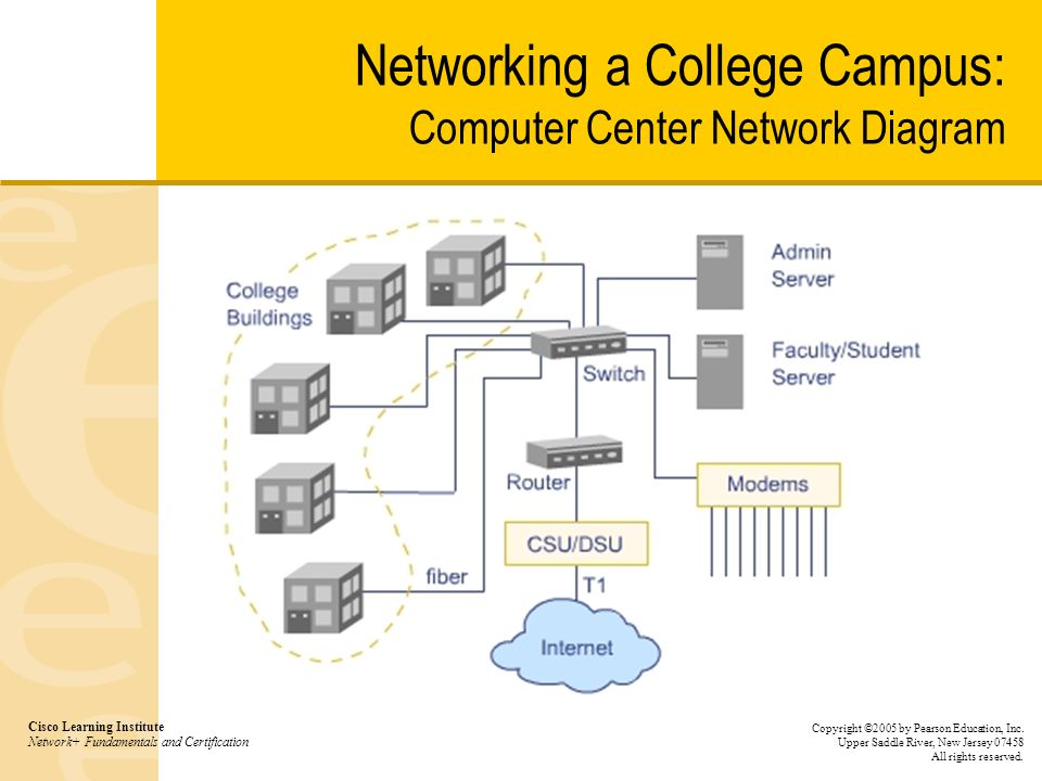 Chapter 6 Network Design And Trouble Shooting Scenarios Ppt