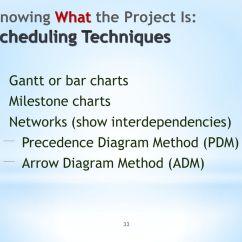 Precedence Diagram Method Project Management King Kutter Tiller Parts X470 Ppt Download