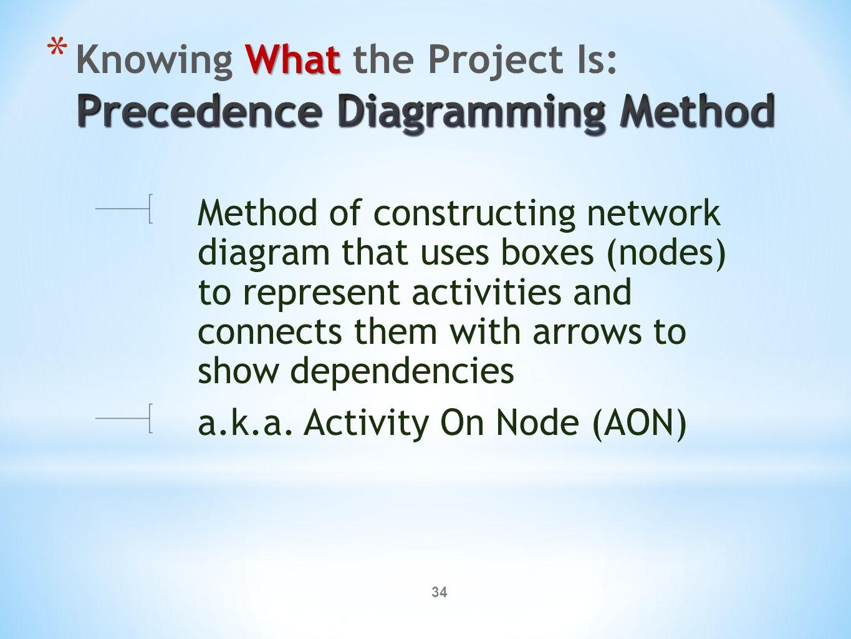 precedence diagram method project management chrysler 3 8 serpentine belt x470 ppt download
