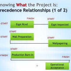 Precedence Diagram Method Project Management Lexus 02 Sensor Location X470 Ppt Download