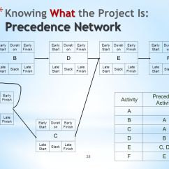 Precedence Diagram Example Network Sony Home Theater Wiring Project Management X470 Ppt Download