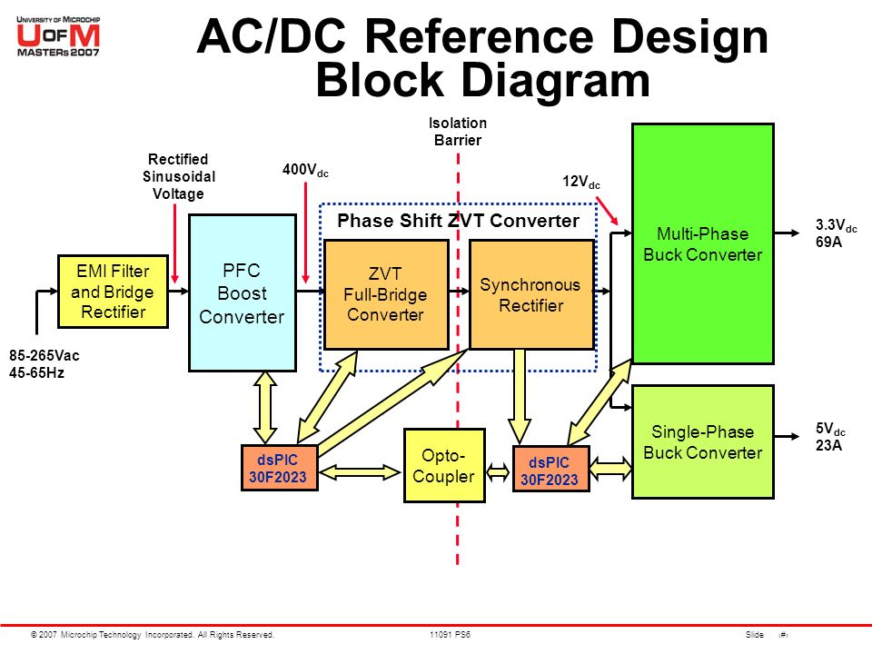 architecture software block diagram heater element wiring advanced smps applications using the dspic® dsc family - ppt download