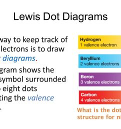 atoms elements and compounds ppt video online download lewis dot diagram for nitrogen and fluorine lewis [ 1280 x 720 Pixel ]