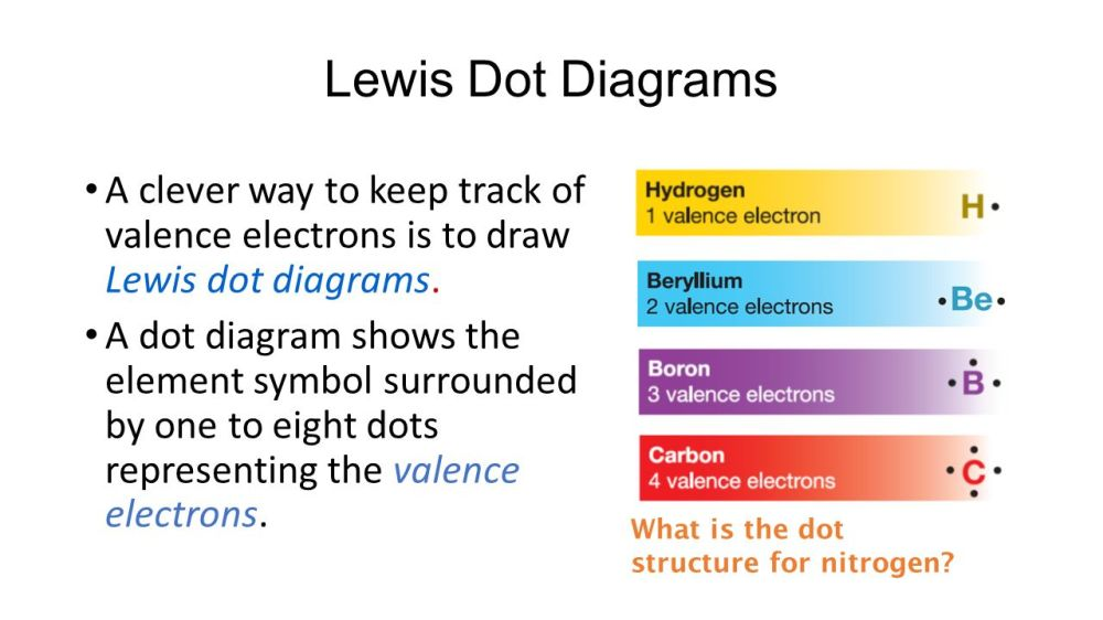 medium resolution of atoms elements and compounds ppt video online download lewis dot diagram for nitrogen and fluorine lewis