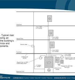 service riser diagram wiring diagram centre service riser diagram [ 1066 x 800 Pixel ]