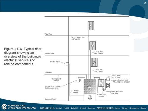 small resolution of service riser diagram wiring diagram centre service riser diagram