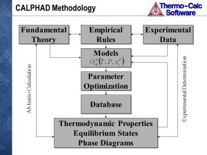 ThermoCalc Software Inc  ppt download
