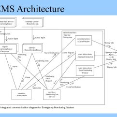 System Class Diagram Uml 2002 F150 Starter Wiring Design Of Software Architecture - Ppt Download