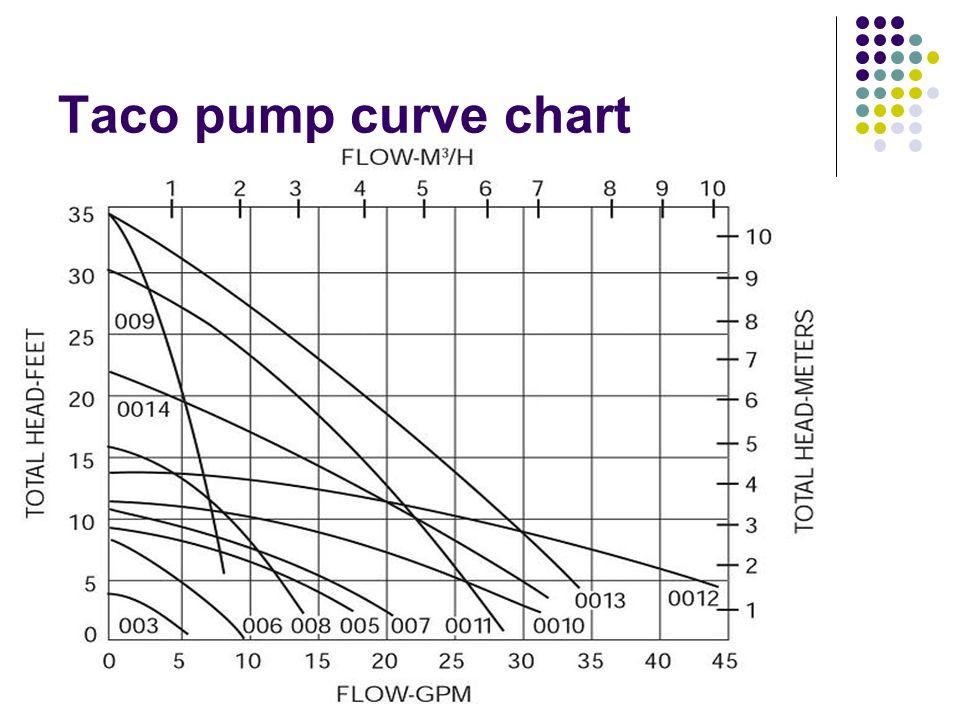 Taco Hvac Wiring Diagram Basic HVAC Ladder Diagrams Wiring