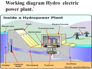Hydro, Tidal and Wind Power  ppt download
