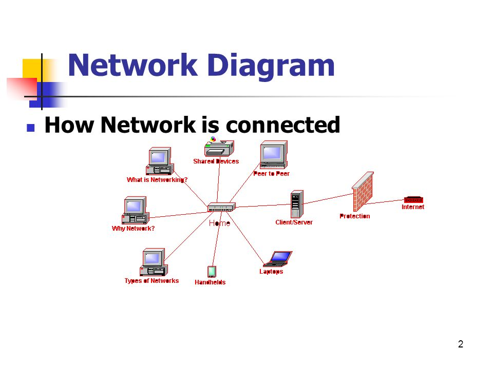 Basic Networking What Is Network ? Ppt Video Online Download