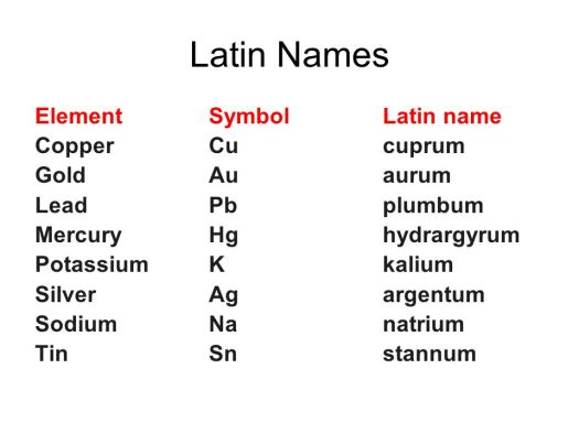 Latin names of the periodic table periodic diagrams science properties of atoms and the periodic table ppt online urtaz Images