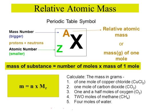 How is the mass number on periodic table calculated periodic zax relative atomic mass m n x mr periodic table symbol urtaz Gallery