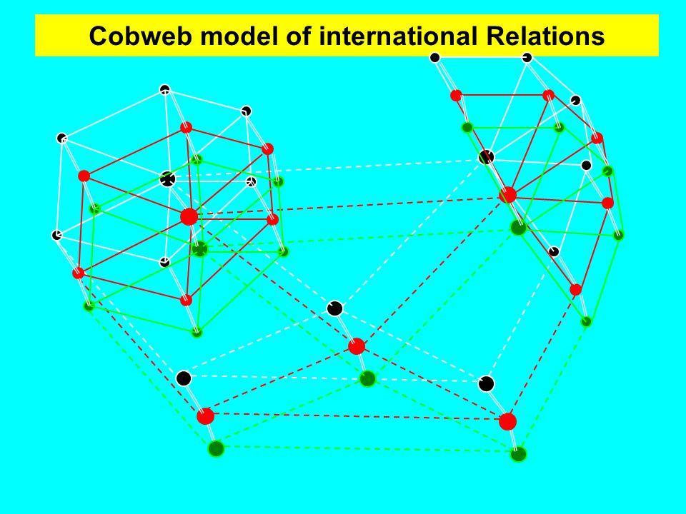 International Theory The Second Debate Realism versus