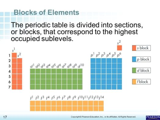 Periodic table of elements pearson education periodic diagrams chapter 6 the periodic table 1 organizing elements ppt urtaz Image collections