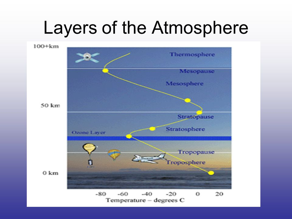 earth s atmosphere layers diagram 6 way extension lead 3m meteorology u.e.q.: how do atmospheric changes create different weather patterns and can ...