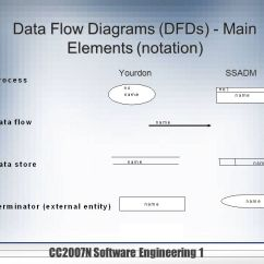 How To Do A Flow Diagram Block Of Wireless Power Transmission Cc2007n Software Engineering 1 Requirements Analysis Techniques - Ppt Video Online Download
