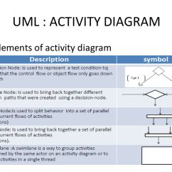 Uml Activity Diagram Sony Xplod Cdx Gt71w Wiring Diagram. - Ppt Video Online Download