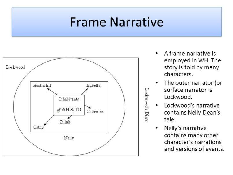 Unique Framed Narrative Definition Collection - Frames Ideas ...
