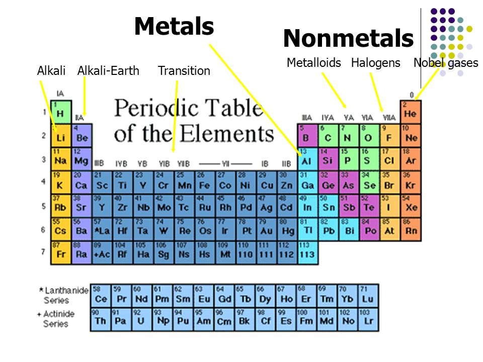 Periodic Table Metals Nonmetals And Metalloids Images Periodic