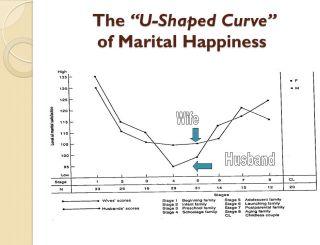 Happiness is U-shaped