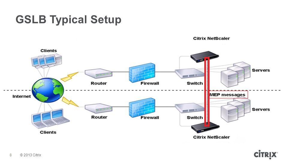 citrix netscaler diagram 24 volt battery wiring deploying global server load balancing - ppt video online download