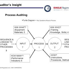 Iso Process Audit Turtle Diagram 2001 Ford Super Duty Trailer Wiring Eagle Insight Experience Speaks Of Lessons Learned Ppt