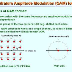 Constellation Diagram Of 16 Psk Weg Motor Wiring 3 Phase Quadrature Amplitude Modulation Qam Format Ppt Video