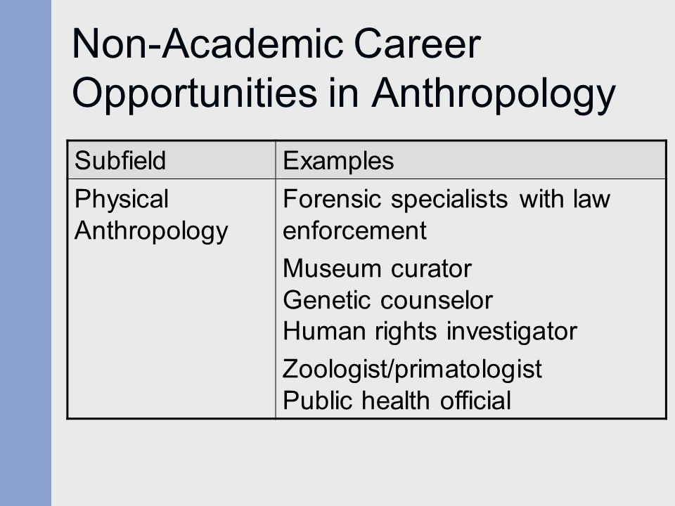 Chapter One What Is Anthropology  ppt video online download