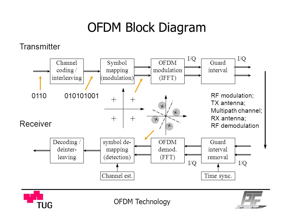 rf transmitter and receiver block diagram 2005 f150 trailer wiring klaus witrisal signal processing speech communication lab - ppt download