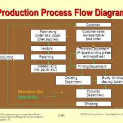 Warehouse Process Flow Diagram 1999 Ford Mustang Gt Wiring Operations Management - Ppt Download