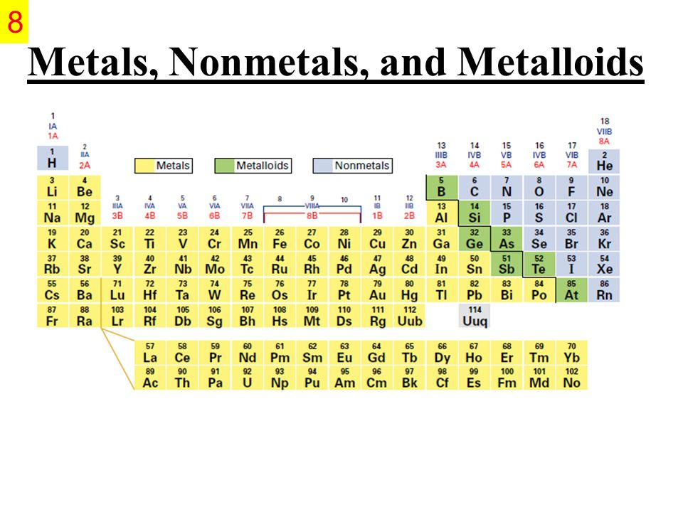 Periodic table of elements metals nonmetals metalloids printable metals nonmetals and metalloids periodic table metals metalloids and nonmetals element classification urtaz Images