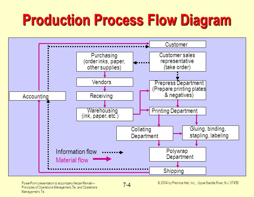 Production Process Flow Chart - Arenda-stroy