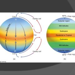 Global Wind Patterns Diagram Lucas 3 Wire Alternator Wiring Chapter 10 Wind: Systems. - Ppt Video Online Download