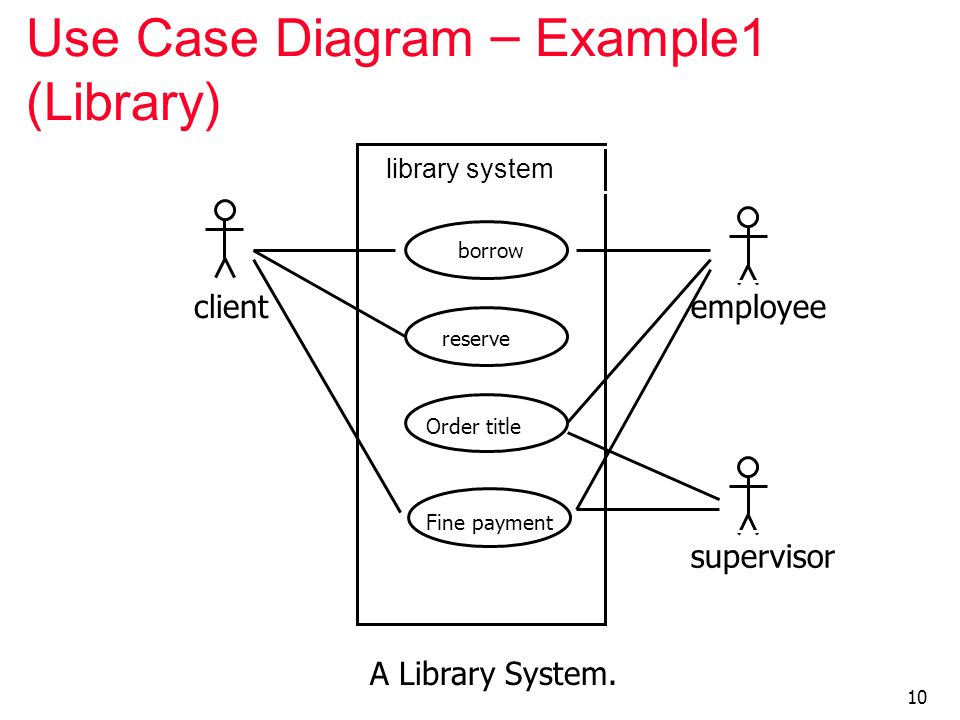 use case diagram library management 7 pin socket wiring for employee recruitment system homework sample