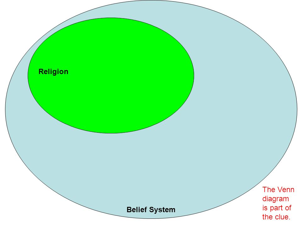 christianity judaism islam venn diagram 1998 dodge dakota headlight wiring aim: to what extent do belief systems have an impact on the world? - ppt video online download