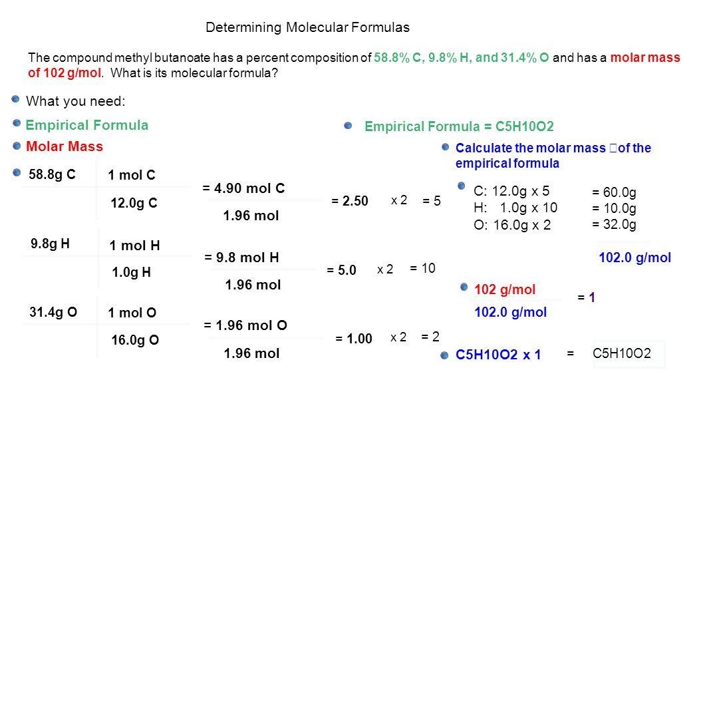Molecular Formulas A Molecular Formula Is Either The Same