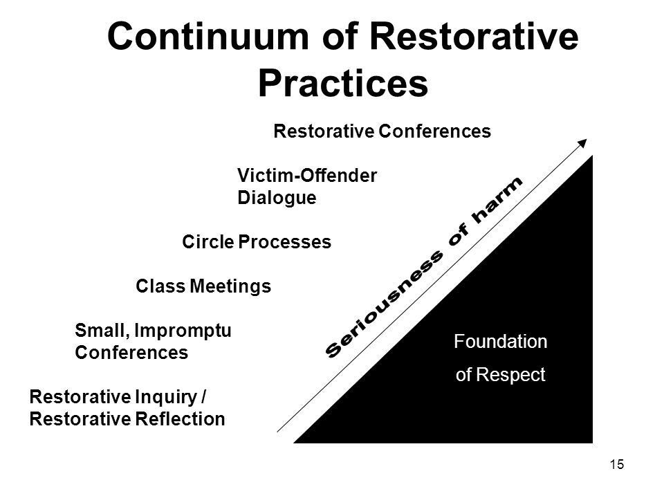 Building Positive Relationships Through Restorative