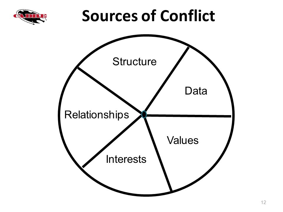 Communication and Conflict Management in Special Education