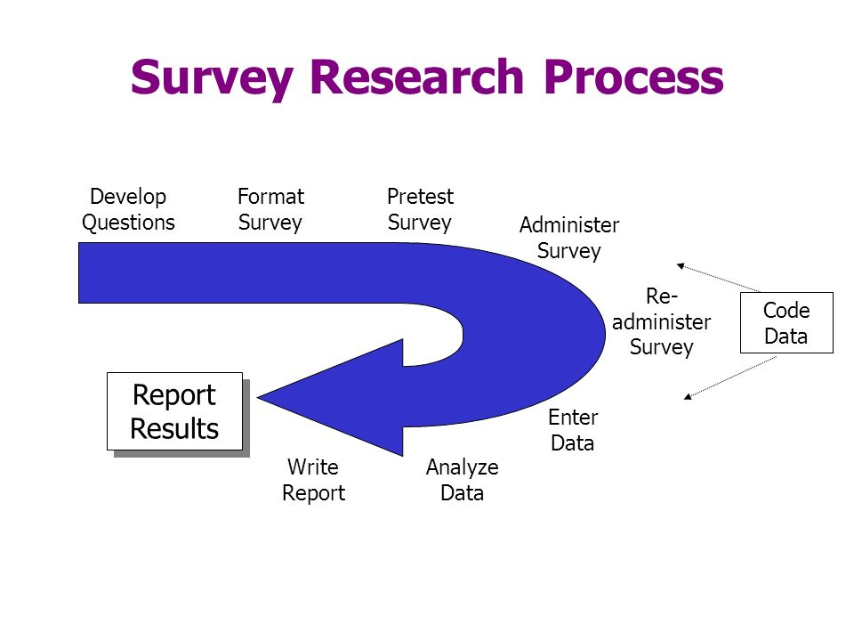Introduction to Outcomes Research  ppt download