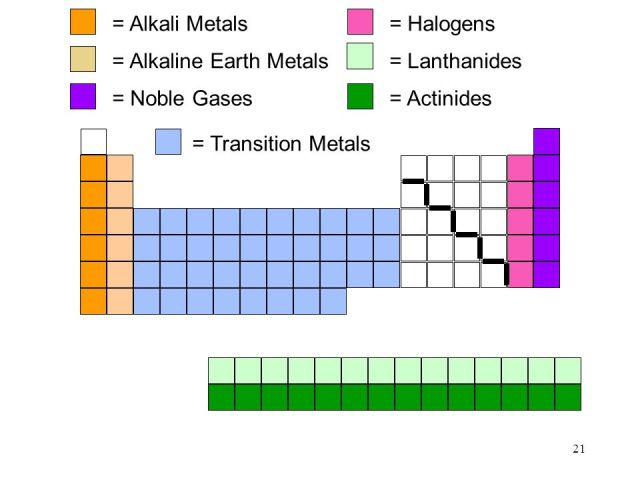 Where are alkali metals and halogens located on the periodic table alkaline earth metals atoms the periodic table ppt online urtaz