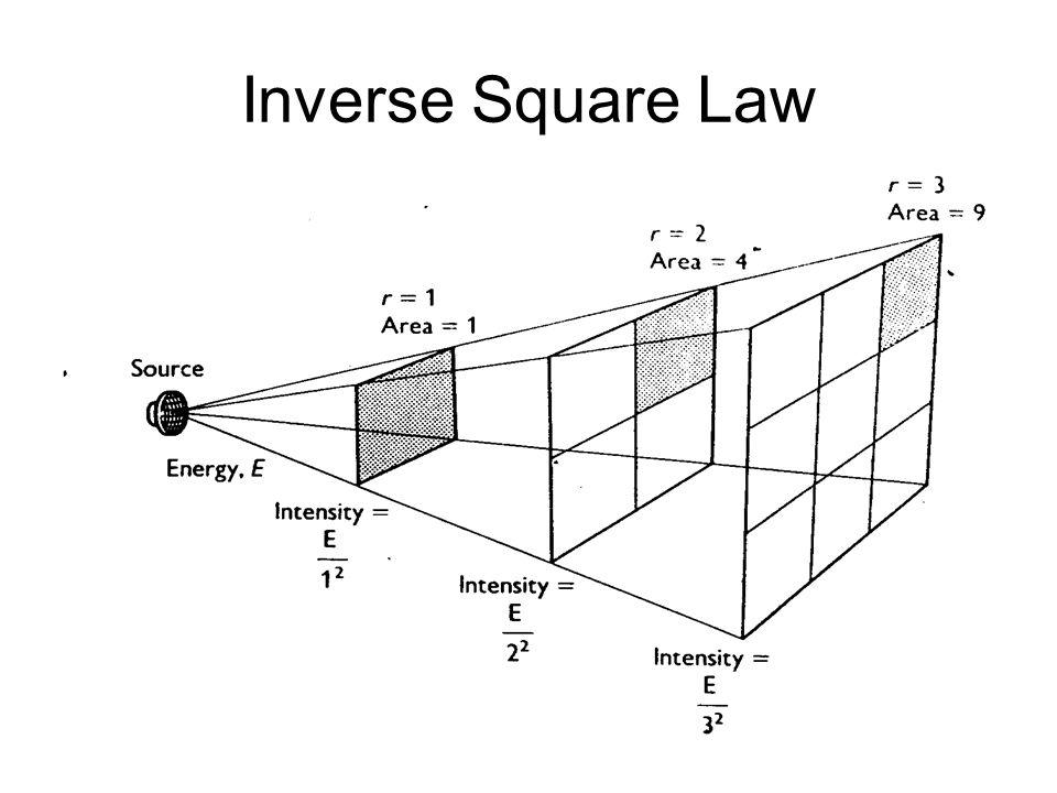 Light Energy Equation. Gibbs Free Energy Antisense Science