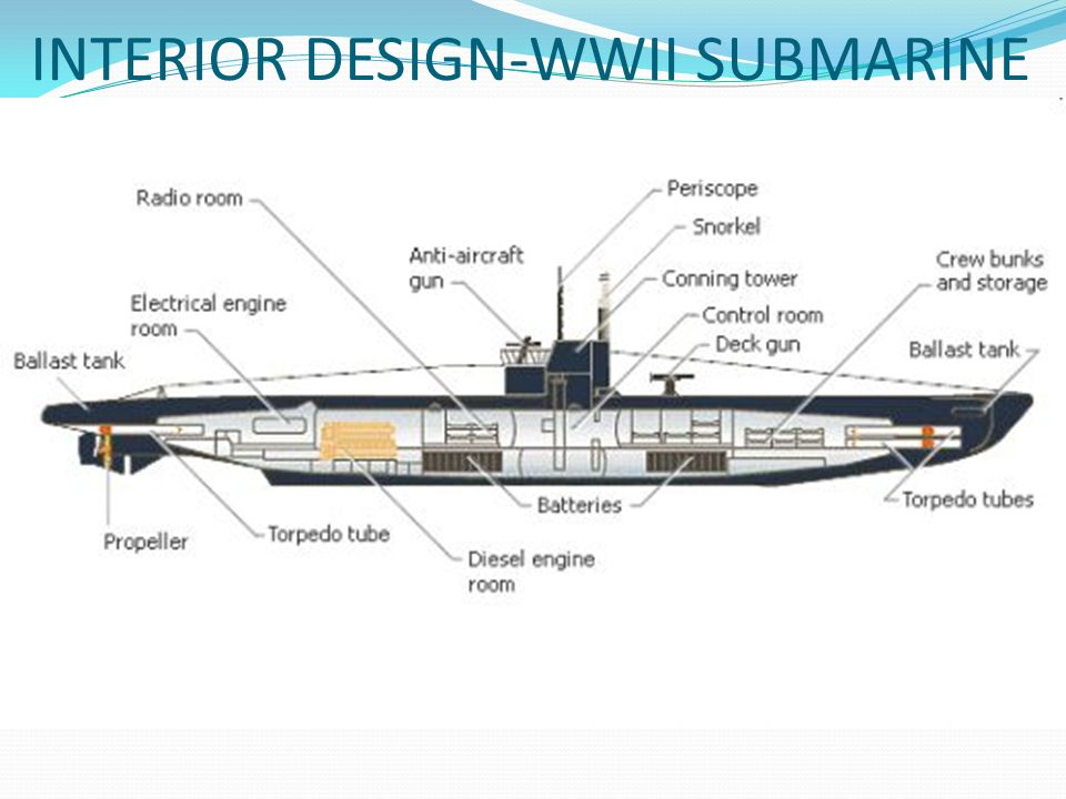 parts of a submarine diagram 96 nissan maxima radio wiring the battle atlantic - ppt video online download