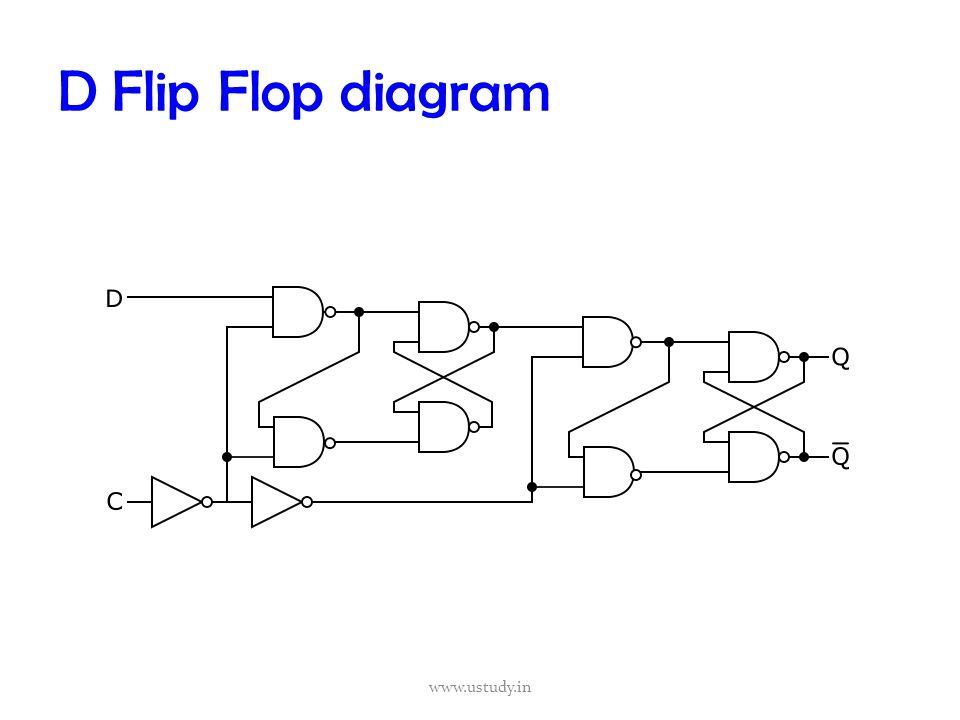Circuit Diagram For D Flip Flop: Flip flops in electronics