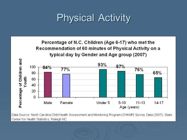 Physical Activity And Exercise Wellness Center Eagle - MVlC