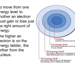 Diagram Of Modern Periodic Table Start Stop Contactor Wiring Quantum Mechanical Model The Atom - Ppt Video Online Download