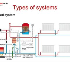 Wiring Diagram Y Plan Central Heating System 1969 Mustang Alternator Unit 208: Systems - Ppt Video Online Download