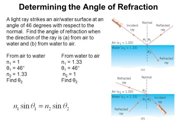 Lenses and the Refraction of Light ppt download
