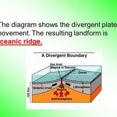 Composite Volcano Diagram Wiring Ac Major Fold Mountains Of The World - Ppt Video Online Download