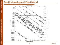 Ductile Iron Pipe Roughness